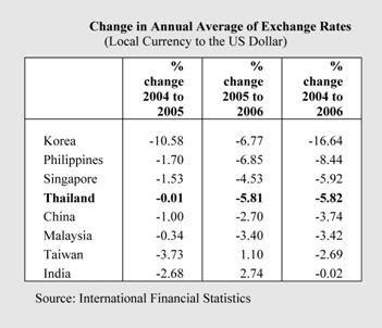 Thai forex rates