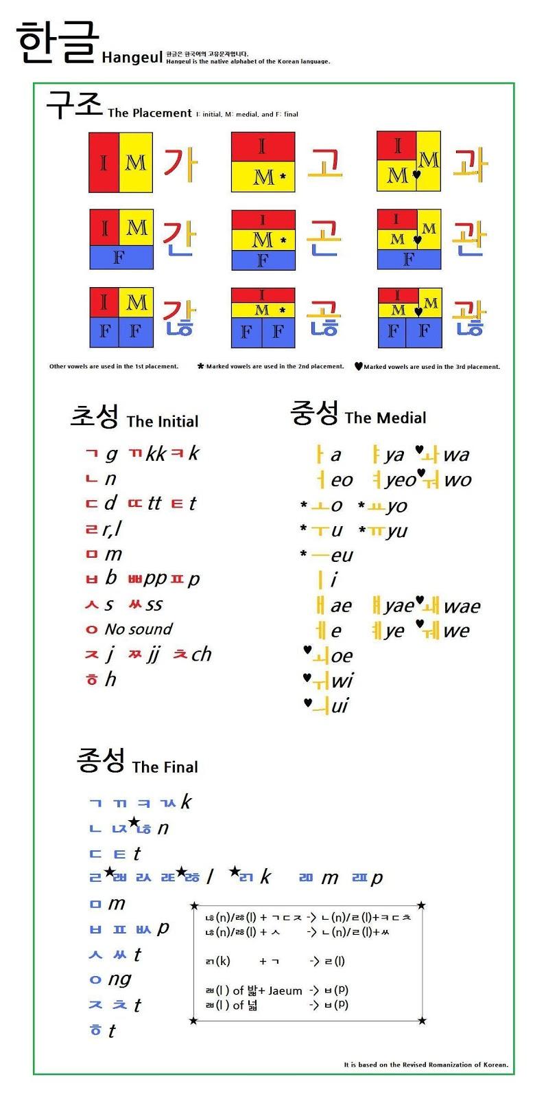 The Blue Sky Belajar Bahasa Korea