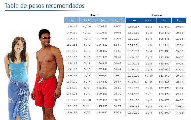 De para bajar natacion peso de ejercicios