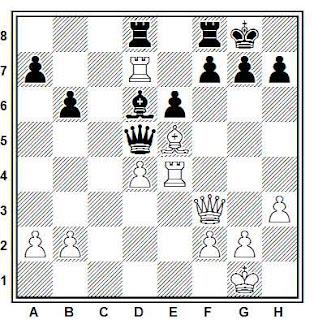 Posición de la partida de ajedrez Nimzowitch - Nielssen (Copenhague, 1930)