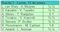 Resultados de la tercera ronda del Torneo de Ajedrez Corus 2007