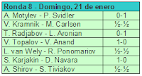 Octava ronda del Torneo de Ajedrez Corus 2007