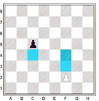 Movimientos del peón en el ajedrez
