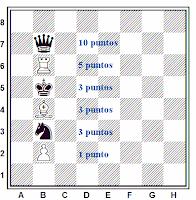 El valor de las piezas de ajedrez