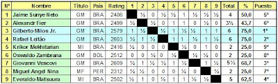 Clasificación del Torneo Zonal 2.4 FIDE 2007 de Ajedrez