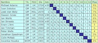 Clasificación final del V Memorial Howard Staunton 2007 de Ajedrez