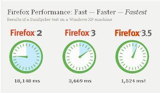 Browsing Ngebut dengan FireFox 3.5