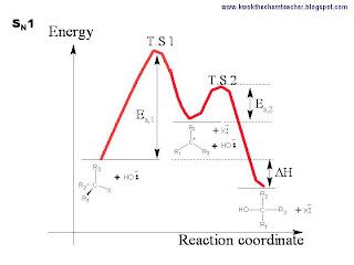 kwok the chem teacher halogen derivatives sn1 vs sn2 sn1 energy diagram #1