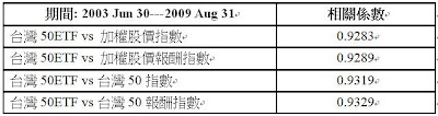 綠角財經筆記: 發行量加權股價指數、臺灣50指數與臺灣50ETF的相關性(Correlation between TAIEX、TW50 and 0050)
