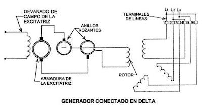 Generadores de corriente alterna componentes de un - Generador de corriente ...