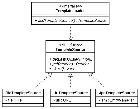 Writing custom FreeMarker template loaders in Spring