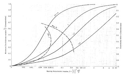 Hydraulic Design Tips: Hydraulic Pump Journal Bearing