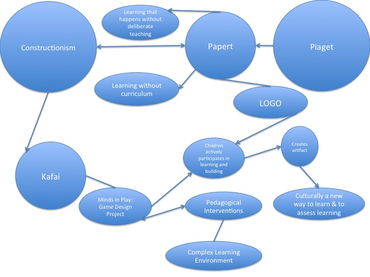 Prezi Concept Map.Wow The Learning Crusade Power Point Concept Map