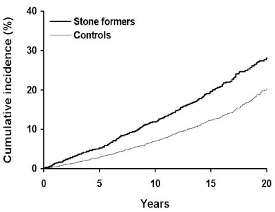 Kidney Stones and Chronic Kidney Disease