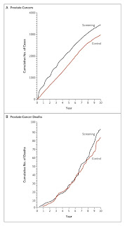 Great article on the two new PSA studies in the NEJM