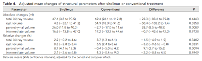 First patient data on sirolimus for ADPKD