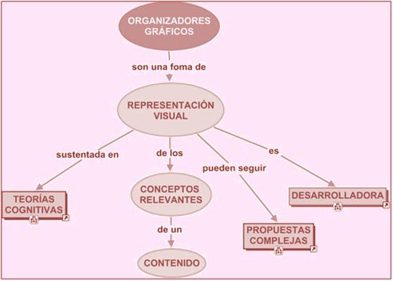 Informacin diversa organizadores graficos ccuart Choice Image