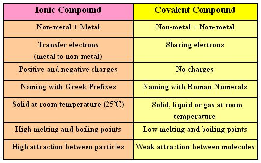 Blendspace covalent bonding revision also nomenclature ionic and lessons tes teach rh