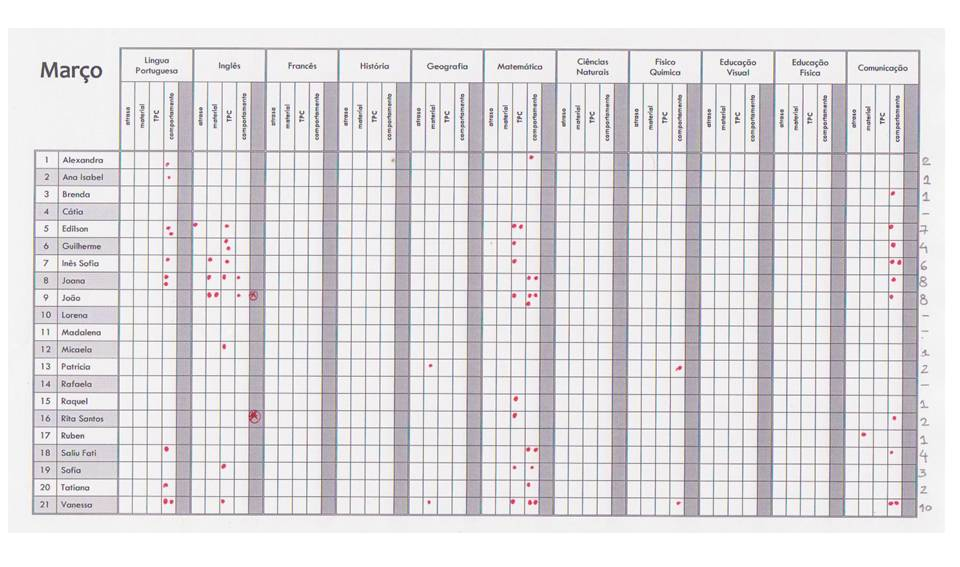 mapa de faltas Turma 7ºF do Agrupamento de Escolas de Vialonga: Faltas em Março mapa de faltas