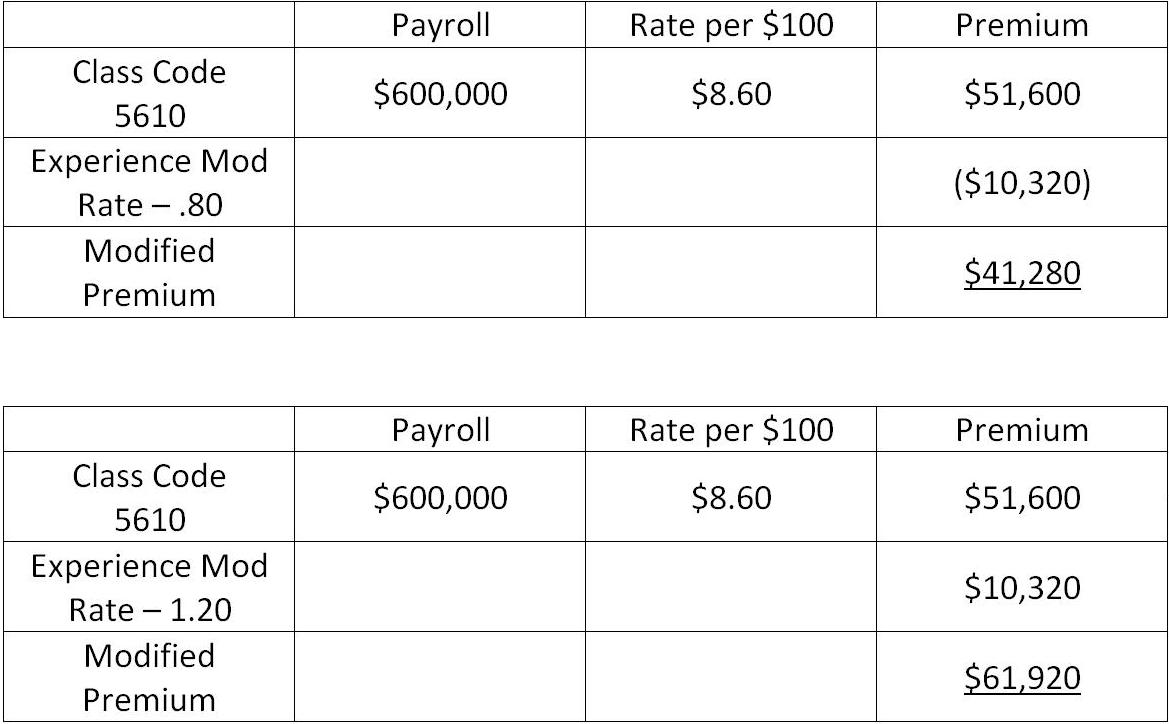 chart comparing insurance costs of companies based on safety