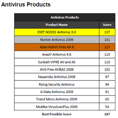 Antivirus, Internet Security & Total Security Products