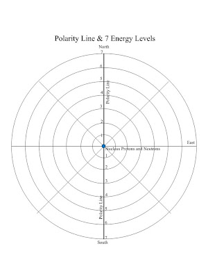 Order In The Atom Polarity Line And 7 Concentric Circles