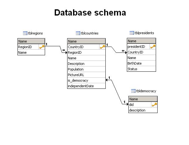 sql - How to change data type of column when columns comes ... |Schema Xsd Data Types