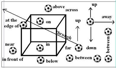 .: PREPOSITIONS OF PLACE