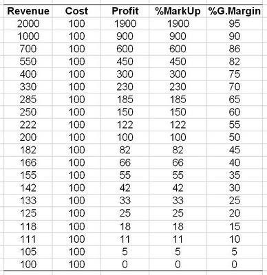 gross margin vs gross profit