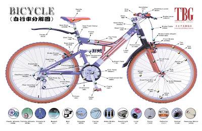 mkl Note: 自行車零件中英名稱