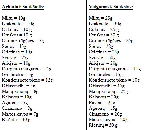 Rda cukraus svorio. Geriausias saldžių svorio kritimas