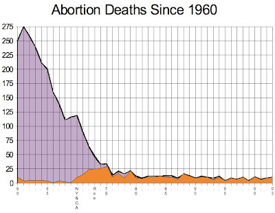 external image Abortion+Deaths+Since+1960.jpg