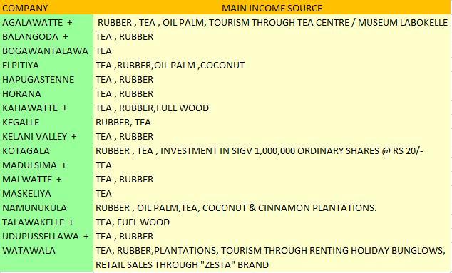 Sri Lanka Stock Picks: SRI LANKA - IT'S PLANTATION TIME ...