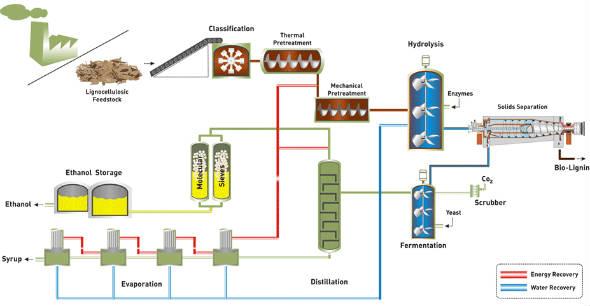 KL Energies Cellulosic Ethanol Plant Goes to Brasil  | Depth