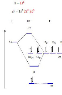 hcl mot diagram