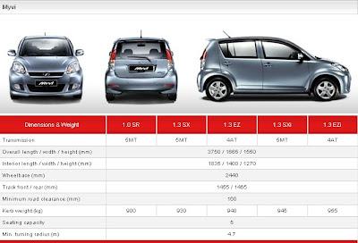 Myvi se: Spec-Perodua MYVI 1.3 EZi