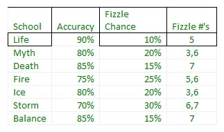 For simplicity   sake here  chart with the most common fizzle rates each school also friendly necromancer simulating dice rh thefriendlynecromancerspot