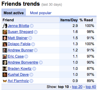 Friends trends