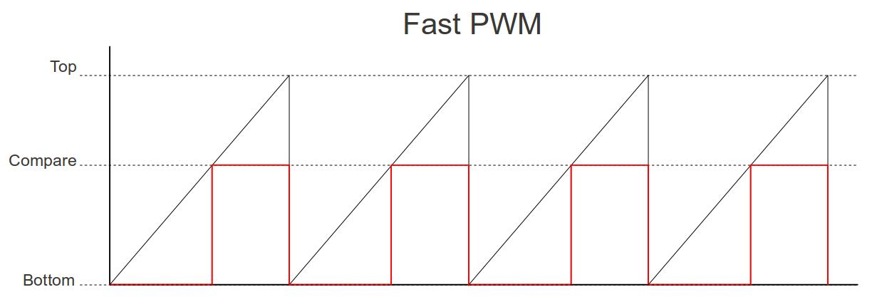 Upgrayd: AVR PWM Signal Generation Using The ATMEGA644P's Timer