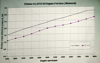 Motorcyclist At Large Updated Bajaj Dts Si My Take