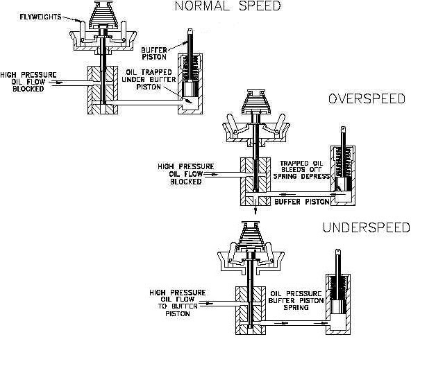 Design of Mechanical Speed Governor for Microhydro Turbine