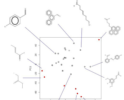 Crowds, Solubility And The Future Of Organic Chemistry