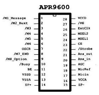 GET AMAZED: Introduction to APR9600