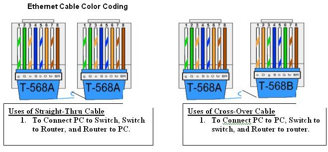 cat 6 cabling diagram computer hardware servicing october 2010 #7