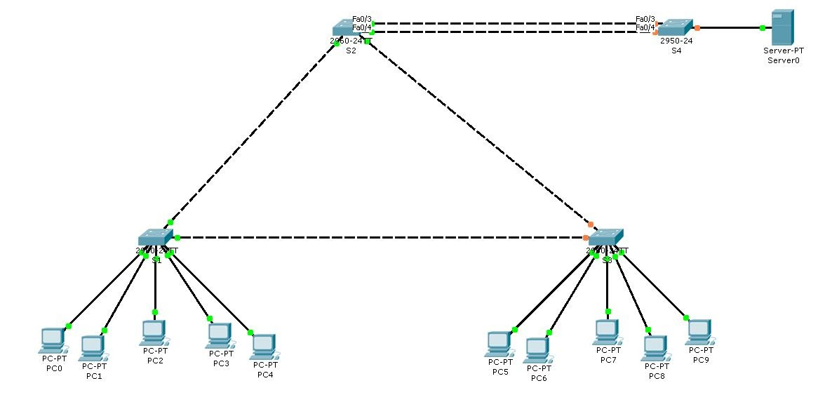 Cisco Certified Network Professional [CCNP]: BCMSN Lab