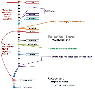 Mumbai Train Route