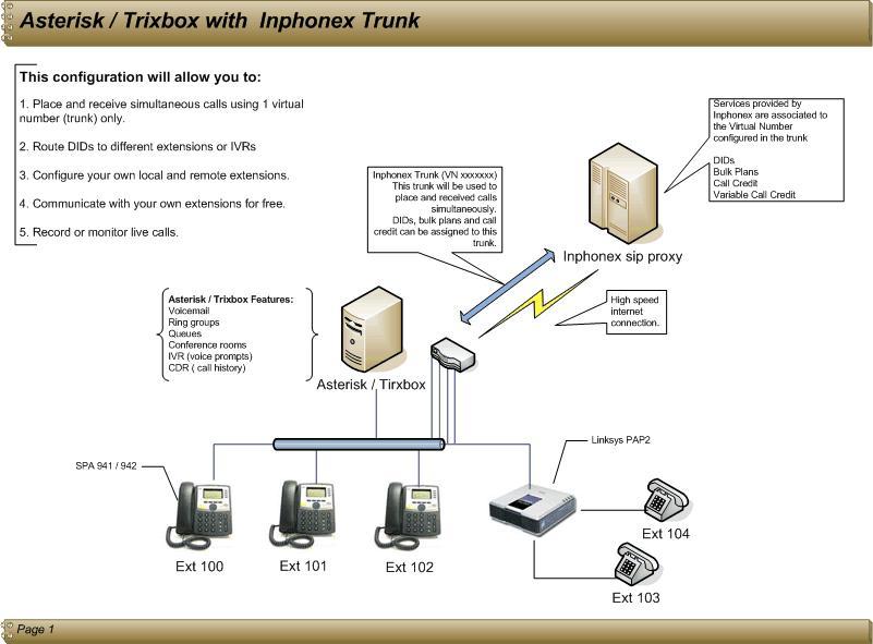 7603cfd7ec4 Como cualquier central PBX, permite interconectar teléfonos internos de una  compañía y conectarlos la red telefónica convencional (PSTN).