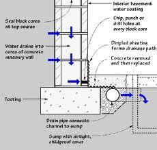 Mississauga Licensed Basement Waterproofing Contractors