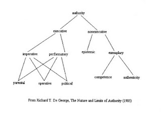 Richard De George's taxonomy of authority