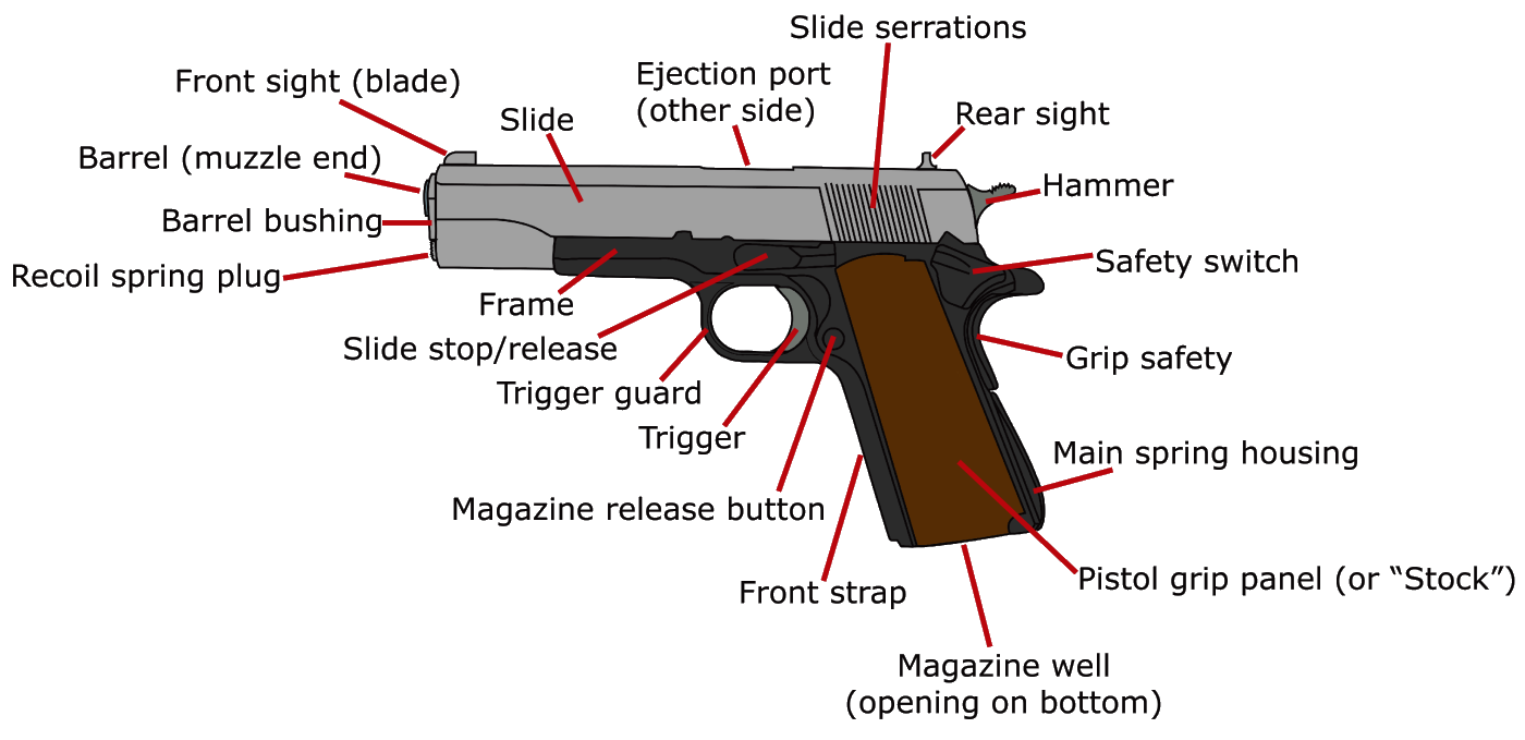 Parts Diagram Of 1911 Pistol Wiring Diagrams For Dummies Colt Semi Auto Gun Anatomy Elsavadorla Exploded